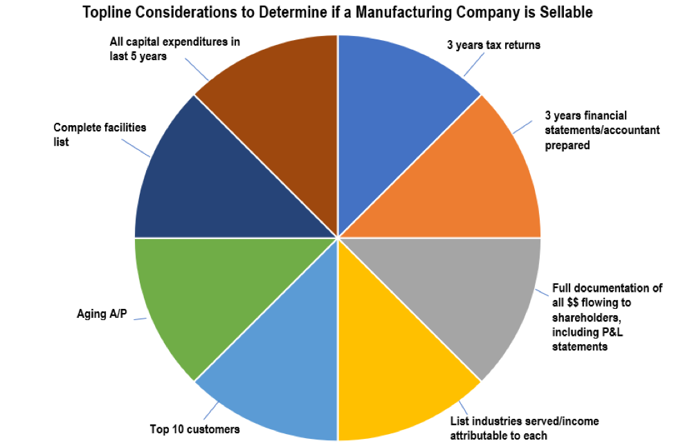 Small Manufacturers Traverse Lean Manufacturing: Getting Ready to Sell the Company - Accelerated MFG Brokers